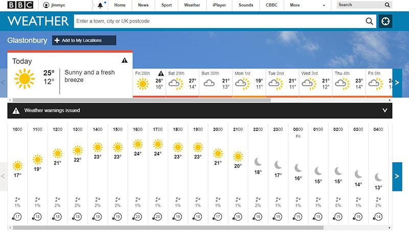 glastonbury Weather forecast