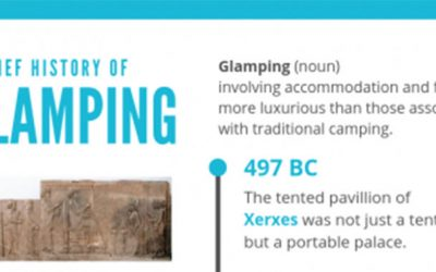 History of Glamping Infographic